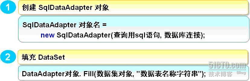 使用DataAdapter对象填充数据集语法图