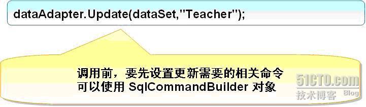 使用DataAdapter对象保存ADO.NET DataSet中的数据语法图