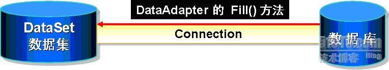 使用DataAdapter对象填充数据集操作图