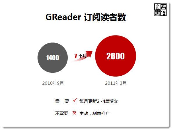 dfa29d50c0b3dd091138c271 如何写让GReader读者