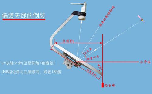 小锅卫星天线安装 无锅卫星天线接收器 中星9号卫星天线图片