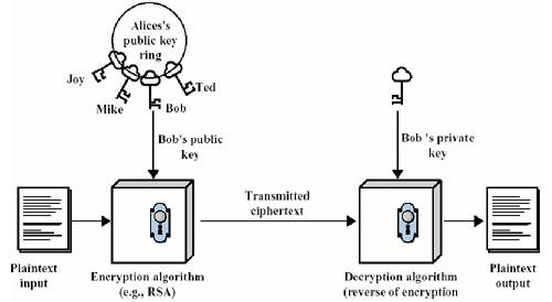 基于公开密钥的加密过程