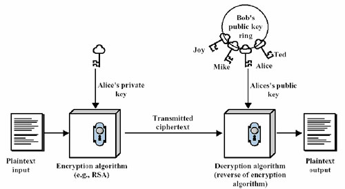 基于公开密钥的认证过程