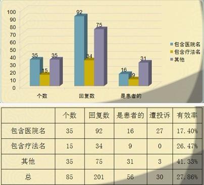 QQ漂流瓶数据统计