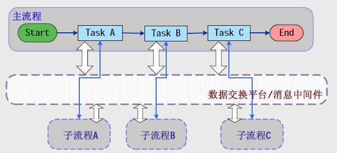工作流的模型 - zhouhaigang.love - zhouhaigang.love的博客