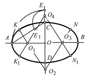 解答:   1):画长轴ab,短轴cd,ab和cd互垂平分于o点.   (2):连接ac.图片