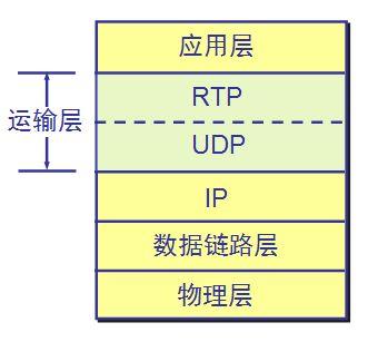 RTP与RTCP协议介绍 - dp - dp: 生活的脚步,进步的点滴...