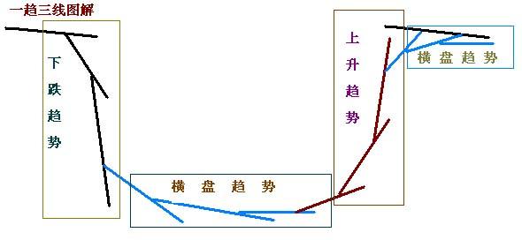 ABC三点定乾坤分析法 - 196898jiabeizan - 196898jiabeizan的博客