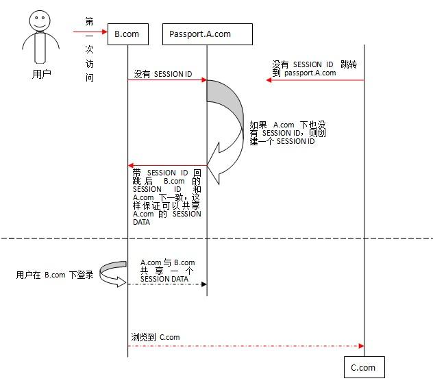 通行证系统——跨域登陆与跨域验证