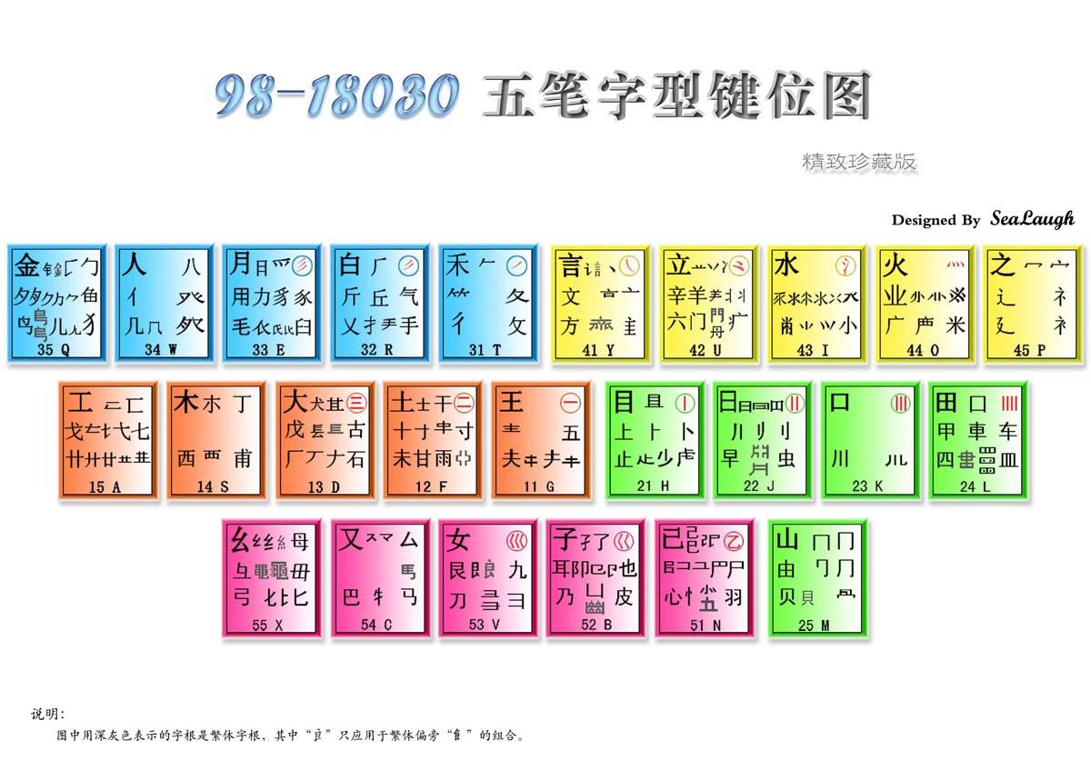 五笔86版和98版的字根表