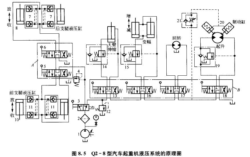 汽车起重机液压系统的机构图片