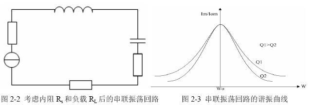 LC 串并联谐振回路特性实验--(转自高频电子线路实验指导书) - 阿豆 - 呵呵爱