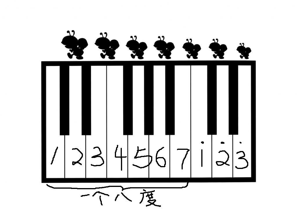 电子琴琴键分布图_电子琴琴键贴纸54键49键61