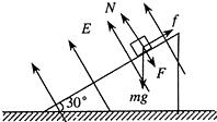 如图所示,倾角为30°的粗糙绝缘斜面固定在水平地面上,整个装置处在垂直斜面向上的匀强电场之中,一质量为m、电量为-q的小滑块恰能沿斜面匀速下滑,已知滑块与斜面之间的动摩擦因数