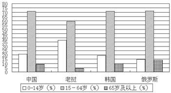 读 2007年中国,老挝,韩国和俄罗斯人口年龄构成统计图 ,