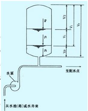 当水泵工作时,水送至给水管网的同时,多余的水进入气压水罐,罐体内水图片