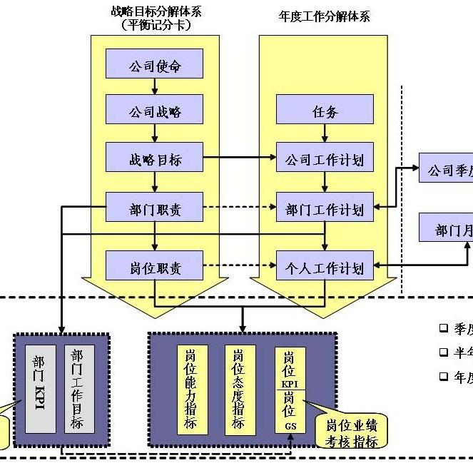 关键绩效指标法ppt_关键绩效指标考核法图片