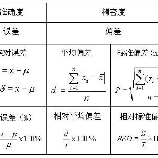 方差 编辑  [fāng chà] : 中学 数学 教材 : 中学