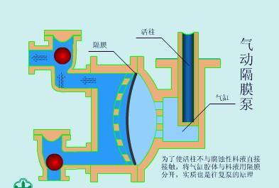 气动隔膜泵工作原理flash动画及适用场合图片