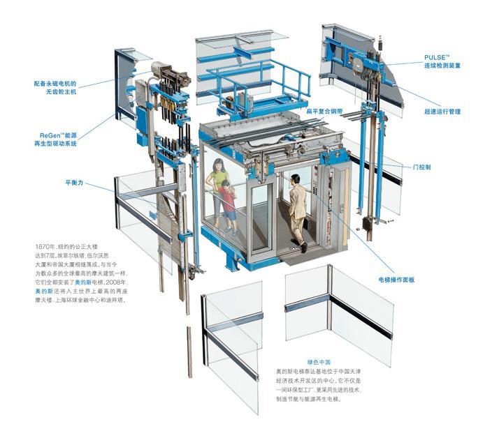 曳引式电梯结构图内容|曳引式电梯结构图版面设计图片