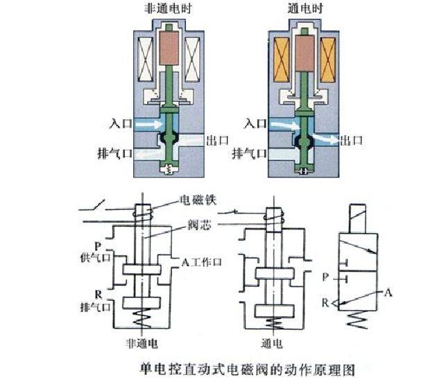 双电控原理        双电控电磁阀通过两侧电磁线圈的得电,失电来控制图片
