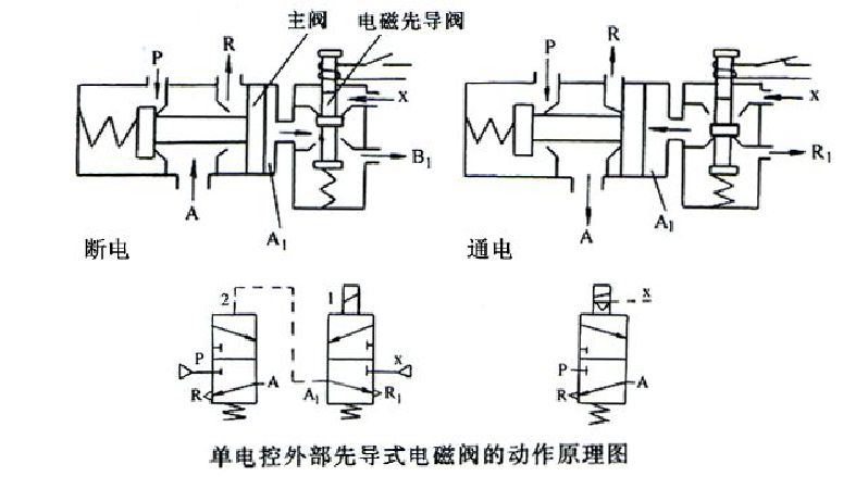【转】电磁阀工作原理; 图片