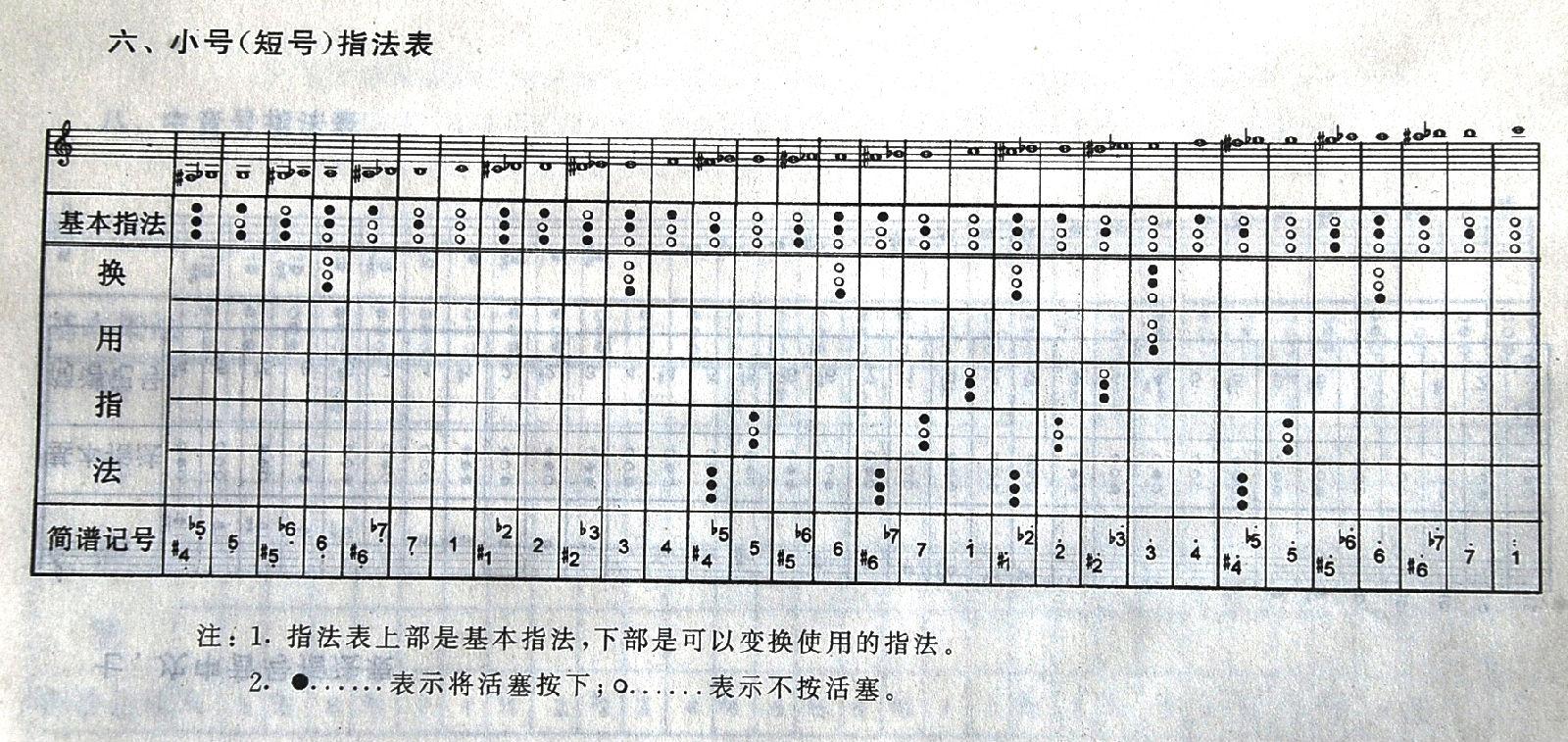 单簧管指法图_小号指法图图片展示_小号指法图相关图片下载