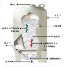 溶解式干燥机内部