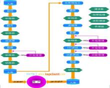 SMT加工流程