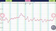 月经来潮体温_基础体温曲线图_百度百科