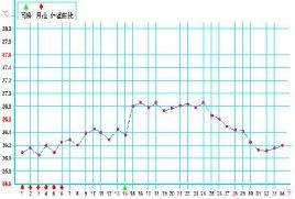 排卵期体温图_基础体温曲线图_百度百科
