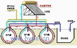 家用能热水器_沼气池设计图_百度百科