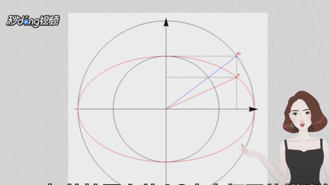 椭圆的简易画法_如何画近似椭圆的方法(椭圆加工、绘制、描绘)-百度经验