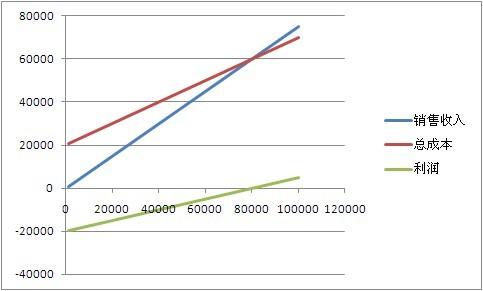 盈亏平衡点计算公式_盈亏平衡分析