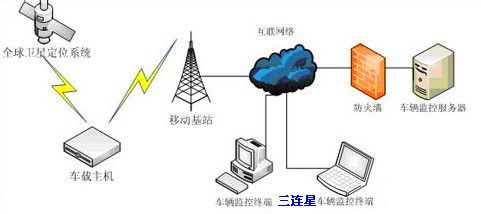 gps怎么定位別人手機_免費手機gps定位軟件_gps的定位原理