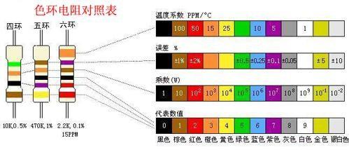 色环电阻计算_教你如何识别色环电阻