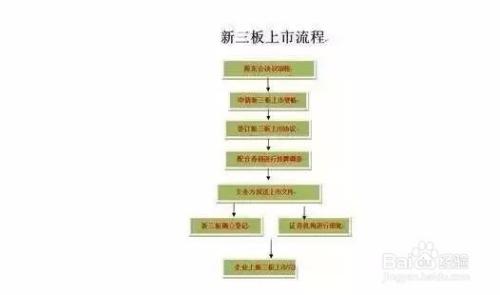 新三本_新三板上市流程图