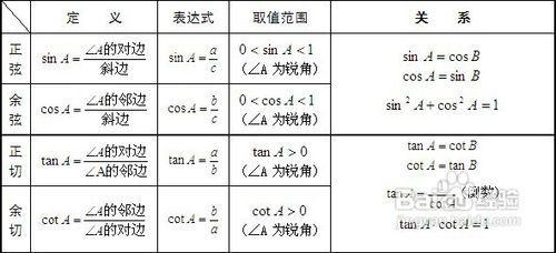 初中三角函數的知識點有哪些,怎么學習?圖片