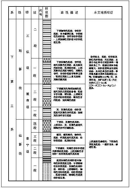 牡丹江地�_××盆地地层沉积特征( characteristics on sedimentary
