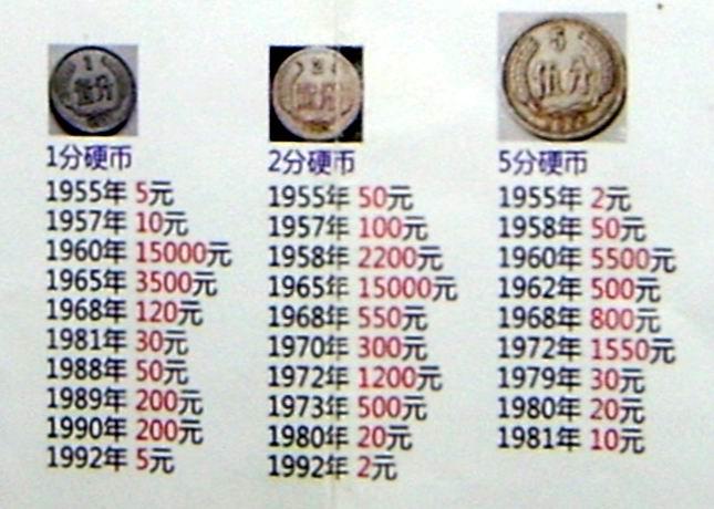 硬币收藏价格表2013_骗人的钱币收藏代理加盟_逃亡,流浪| * 1604; * 1610; * 1604; * 1609
