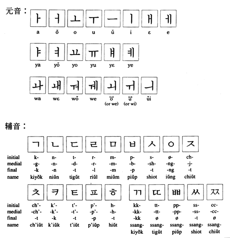 标准韩语字母发音表_韩语字母表_百度知道