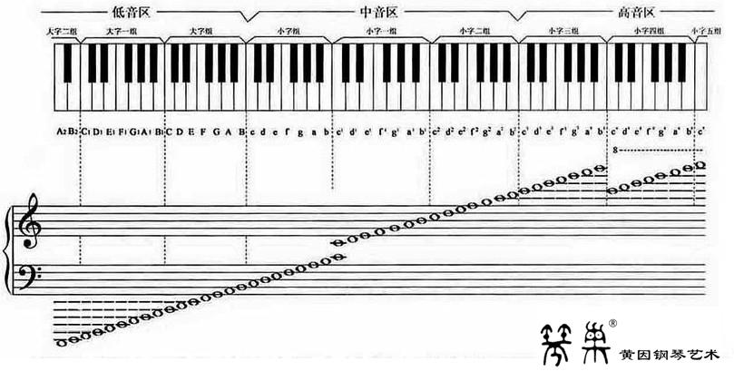 88键键钢琴键盘示意图_钢琴五线谱键盘示意图分享_钢琴五线谱键盘示意图图片下载
