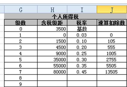 个税计算方法2013_求Excel高手教怎样设置个税Excel计算公式_百度知道