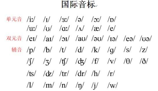 aeiou這五個是元音字母,不是元音音標圖片