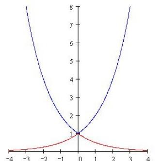�9.��!깢�y�a��i���9f�x�_函数f(x)=a的x方且(a>0,且a不等于1)在区间[1,2]上的最大值比最小值大