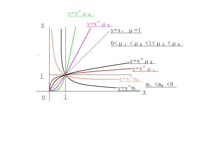 先锋影????K?.y?N?X?j_(2)当μ为正负无理数时,定义域为x≥0,其它象限无图.