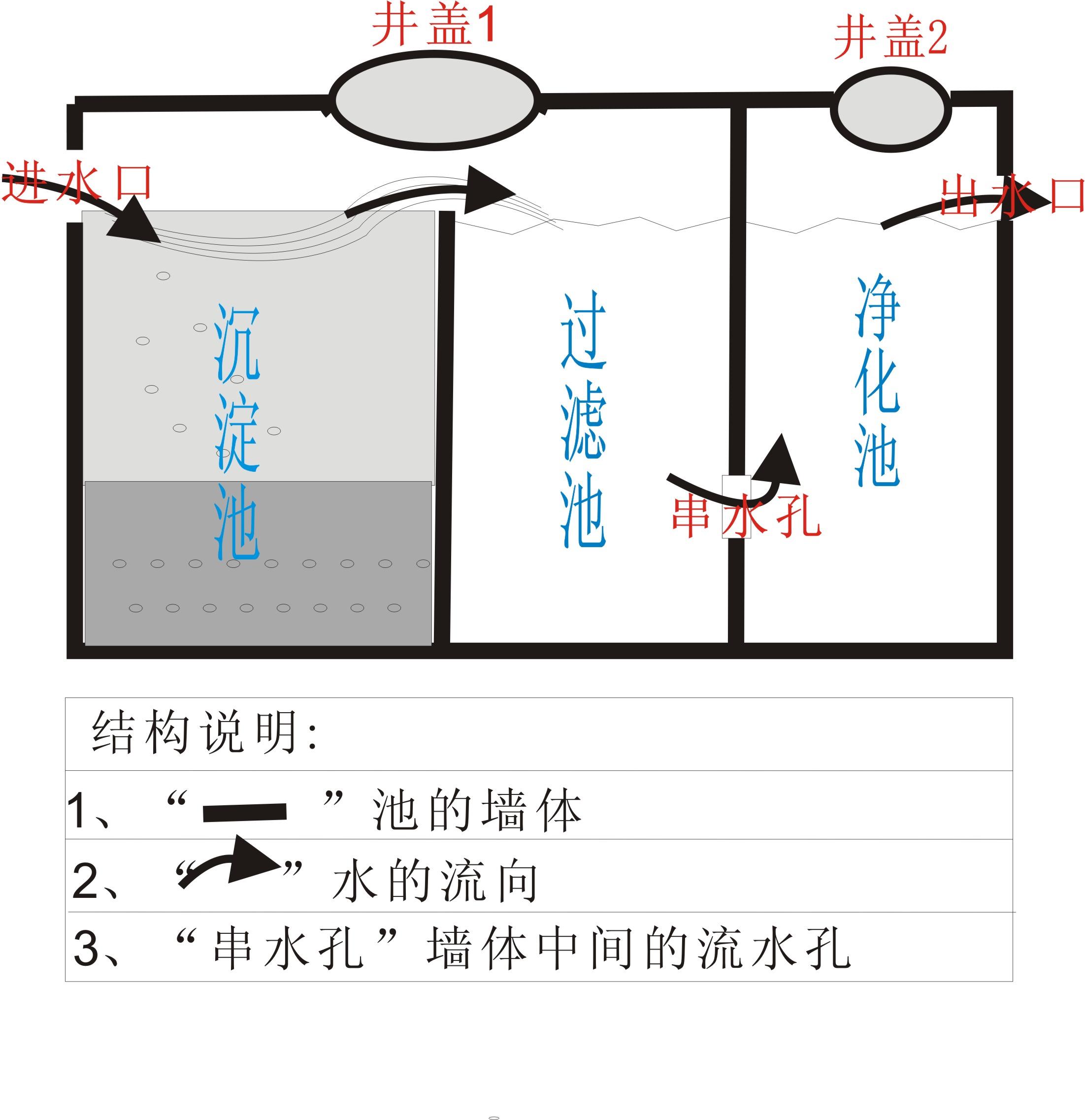 化粪池结构图-三格式化粪池接管子图,农村家用化粪池设计图,农村三格式化粪池图片,化粪池标准图集