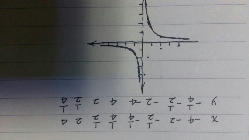 单缸�9��y�.������9f_用描点法画出函数y=x分之一的图像 学霸帮忙,谢啦