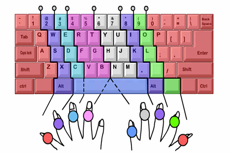 数字键盘手指分布图_正确的打字手法是怎样?_百度知道