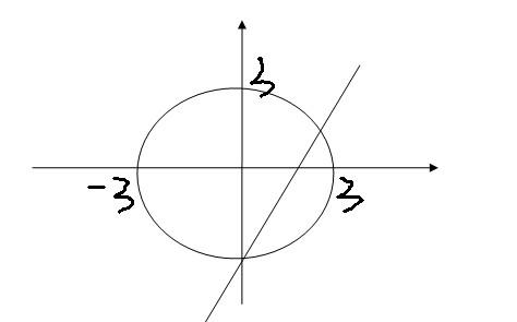 月经量��l$y�#�.b:,��!_已知圆c:x2+y2=9,直线l:y=√3x+b,圆上恰有三点到直线